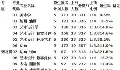 2013内蒙古大学区外艺术专业分数线