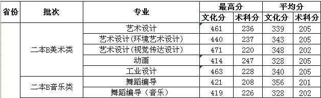 广东海洋大学寸金学院2013年艺术类专业录取分数线