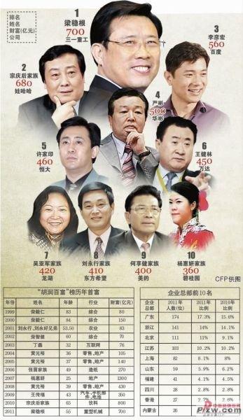 看看中国百位富豪都读什么大学和专业