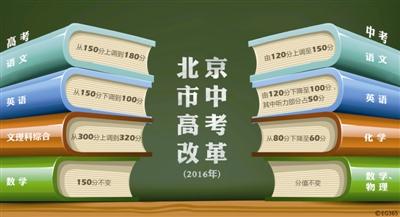 北京2016年高考:英语100分语文180分