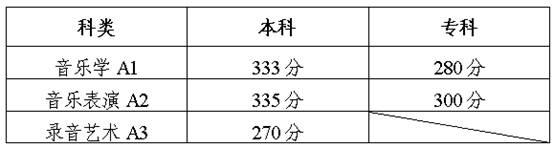 陕西音乐类专业课联考分数线