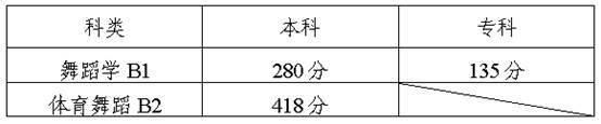 陕西舞蹈类专业课联考分数线