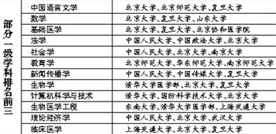 大学学科排名北大清华人大列前三