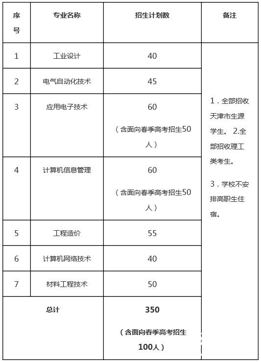 天津大学2013年高职(专科)招生简章