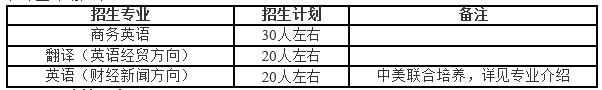 对外经济贸易大学2014年外语类保送生招生计划