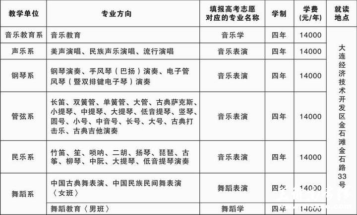 沈阳音乐学院大连分院2014年本科招生简章(大连校区)