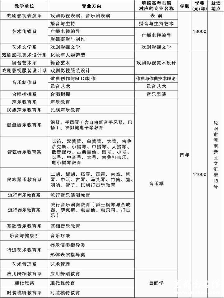 沈阳音乐学院艺术学院2014年本科招生简章(南校区)