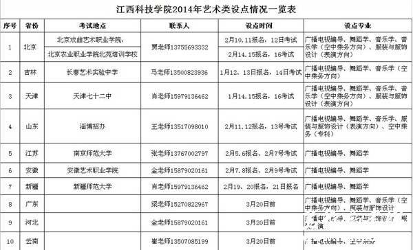 江西科技学院2014年艺术类校考考点时间安排