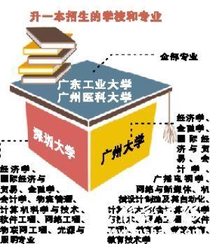 广东工业大学2014年起省内一本招生所有专业