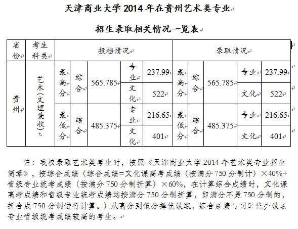 天津商业大学2014年美术类专业录取分数线(贵州)