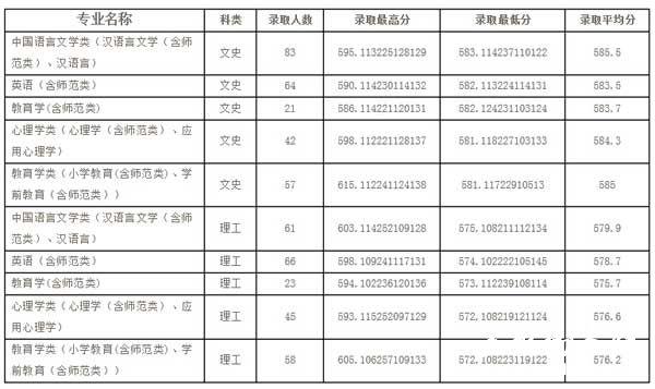 鲁东大学2014年山东省本科一批录取分数线统计表