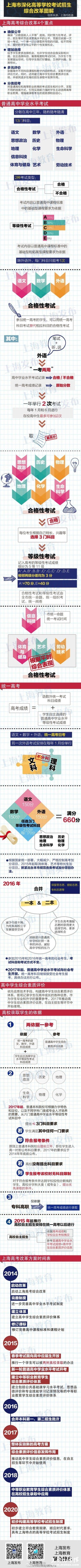 上海高考改革方案公布不分文理外语可考两次