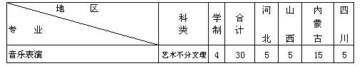 内蒙古科技大学2014年音乐表演专业招生计划
