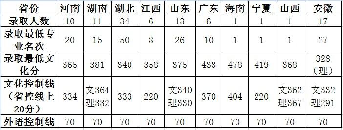 华中师范大学2014年音乐学专业录取分数线