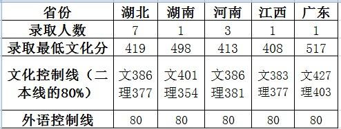 华中师范大学2014年音乐学(理论)专业录取分数线