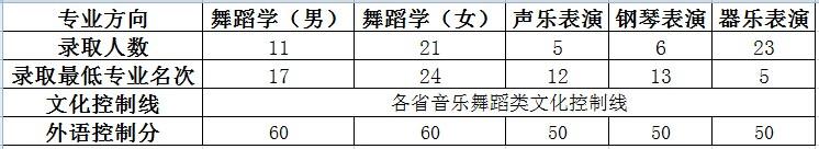 华中师范大学2014年舞蹈学专业、音乐表演专业录取分数线