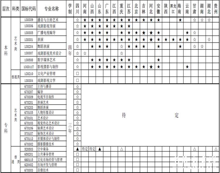 四川电影电视学院2015年艺术类专业招生简章