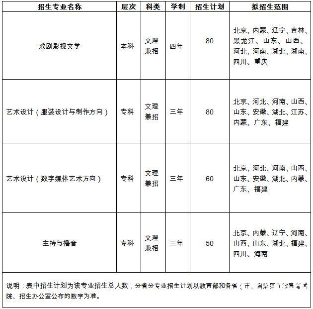 中国劳动关系学院2015年艺术类专业招生简章
