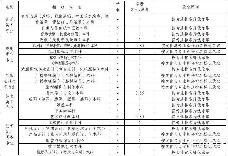 云南艺术学院2015年艺术类招生简章(安徽)