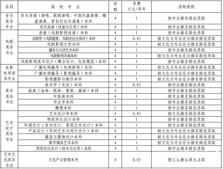 云南艺术学院2015年艺术类招生简章(河南)