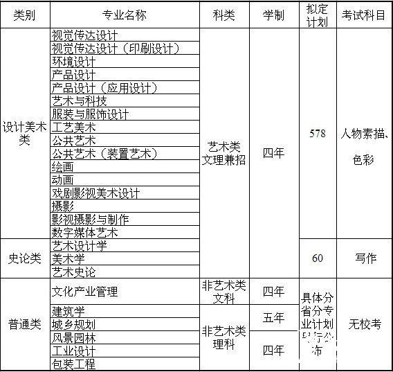 山东工艺美术学院2015年艺术类专业招生简章