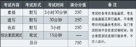天津财经大学2015年艺术类专业考试内容及时间