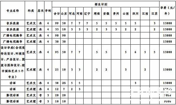 聊城大学东昌学院2015年艺术类专业招生简章