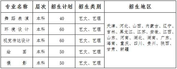 西安建筑科技大学华清学院2015年艺术类专业招生计划