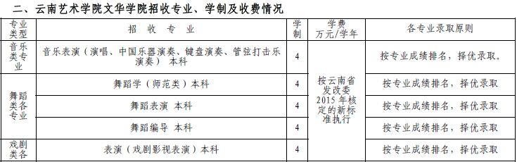 云南艺术学院2015年艺术类专业招生简章(山东)