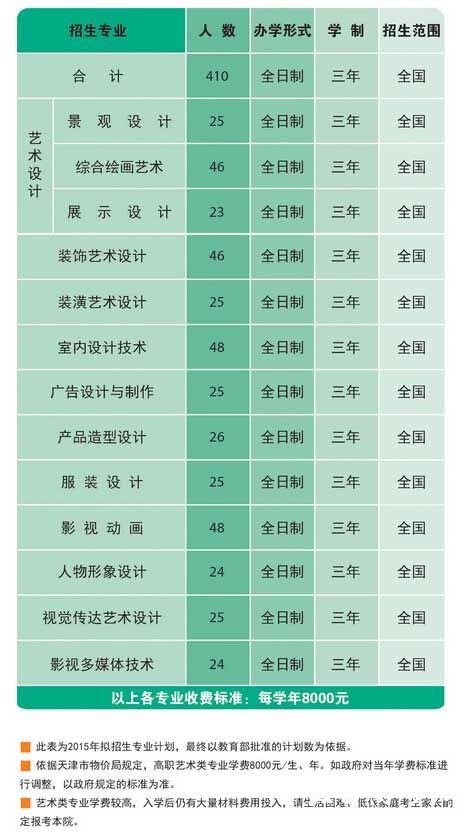 天津工艺美术职业学院2015年艺术类专业招生信息