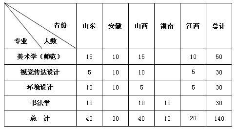 江苏师范大学2015年美术类书法学招生专业及计划