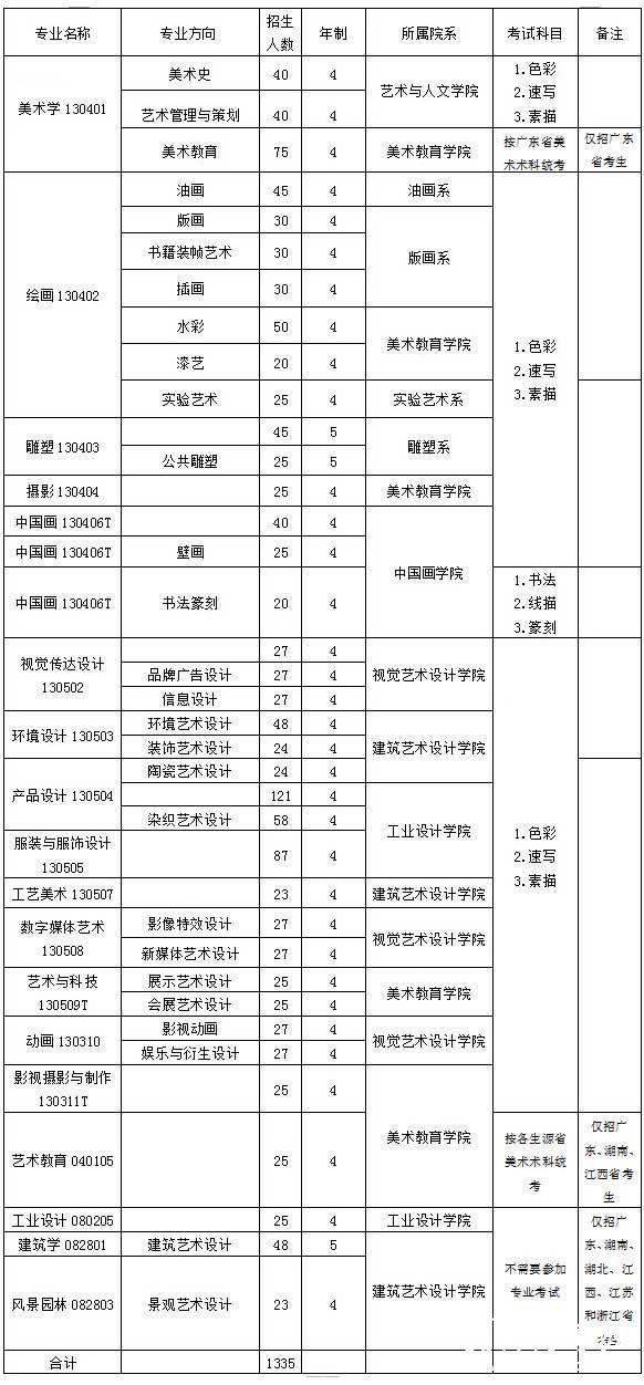 广州美术学院2015年招生专业人数考试科目