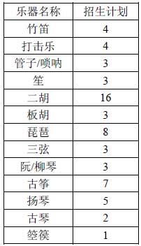 中国音乐学院2015年本科招生简章