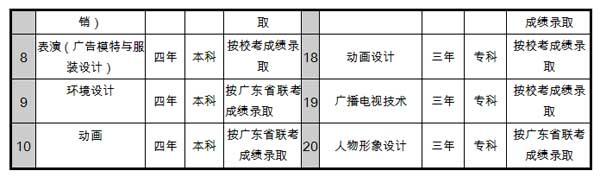 江西服装学院2015年艺术类专业招生简章(广东)
