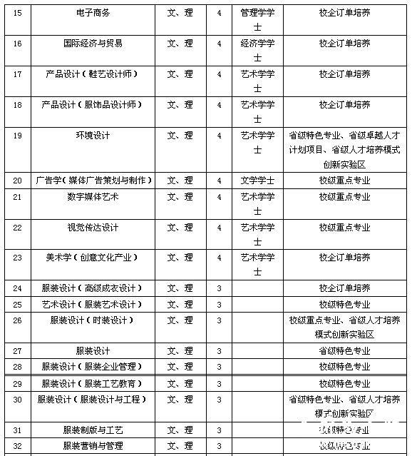 江西服装学院2015年艺术类专业招生简章
