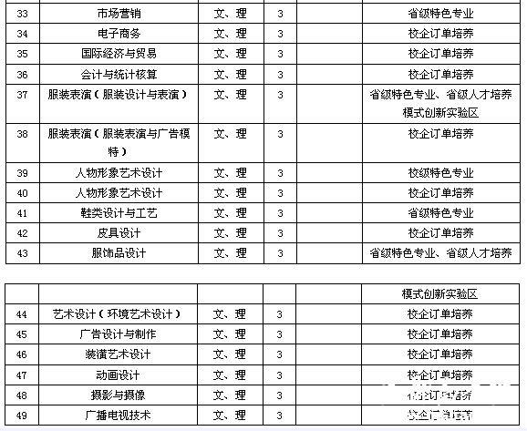 江西服装学院2015年艺术类专业招生简章(河北)