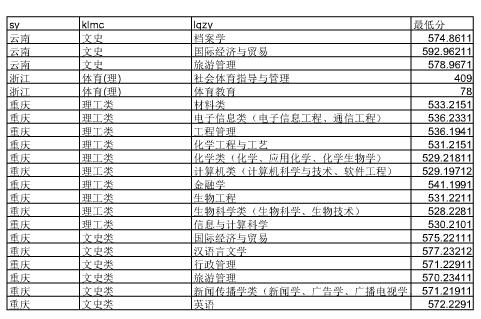 湖北大学2014年分省分专业高考录取分数线统计7