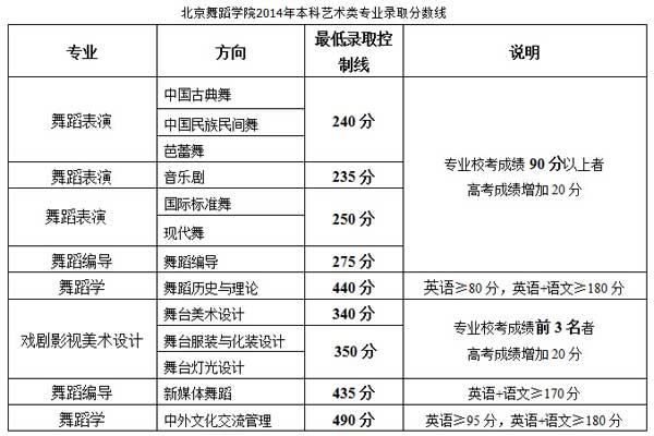 北京舞蹈学院2014年本科招生录取分数线