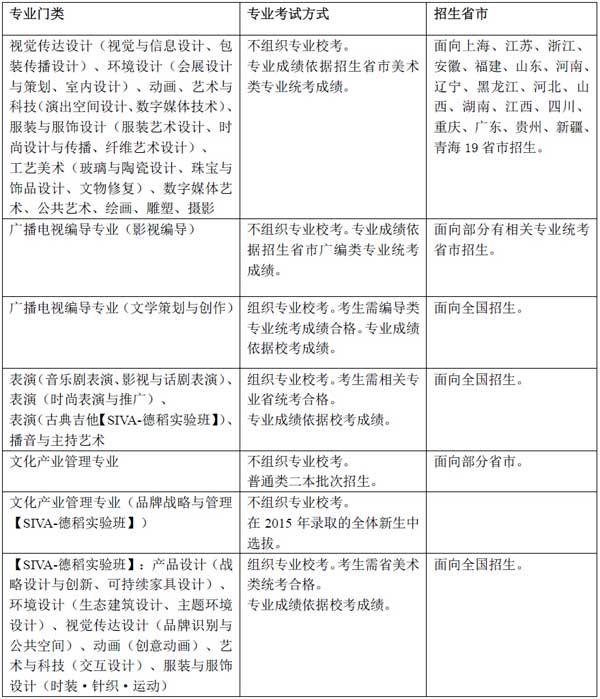 上海视觉艺术学院2015年艺术类专业考试及报名办法