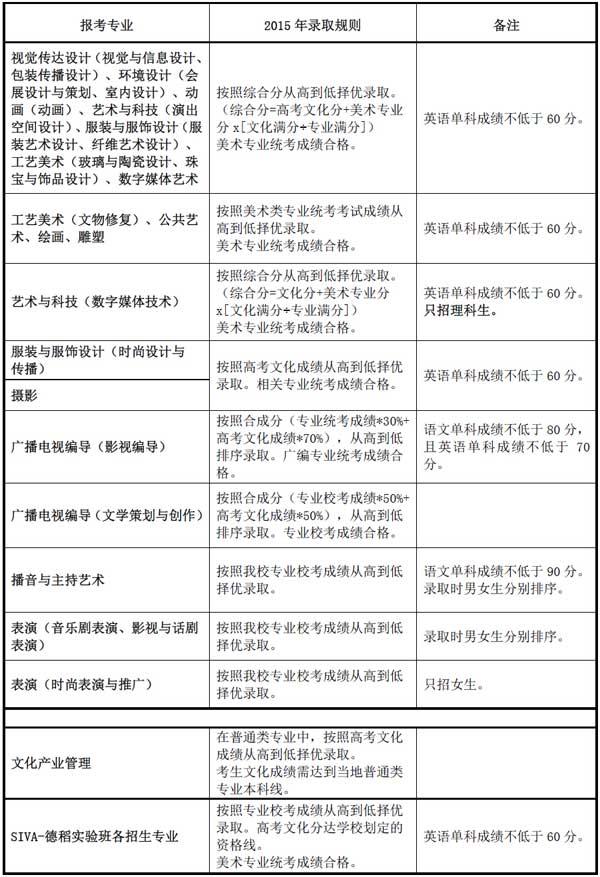 上海视觉艺术学院2015年艺术类专业招生录取规则
