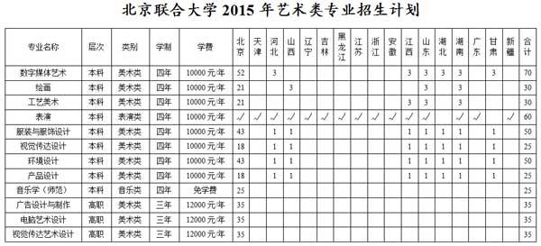 北京联合大学2015年艺术类专业招生计划