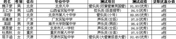 天津大学2015年高水平艺术团拟合格名单公示