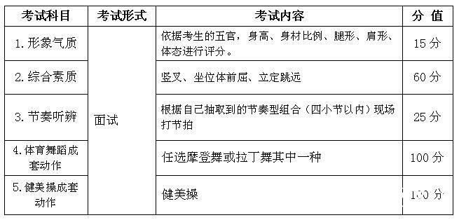 2016年安徽表演(体育舞蹈、健美操)艺术专业统考考试说明(模块三)