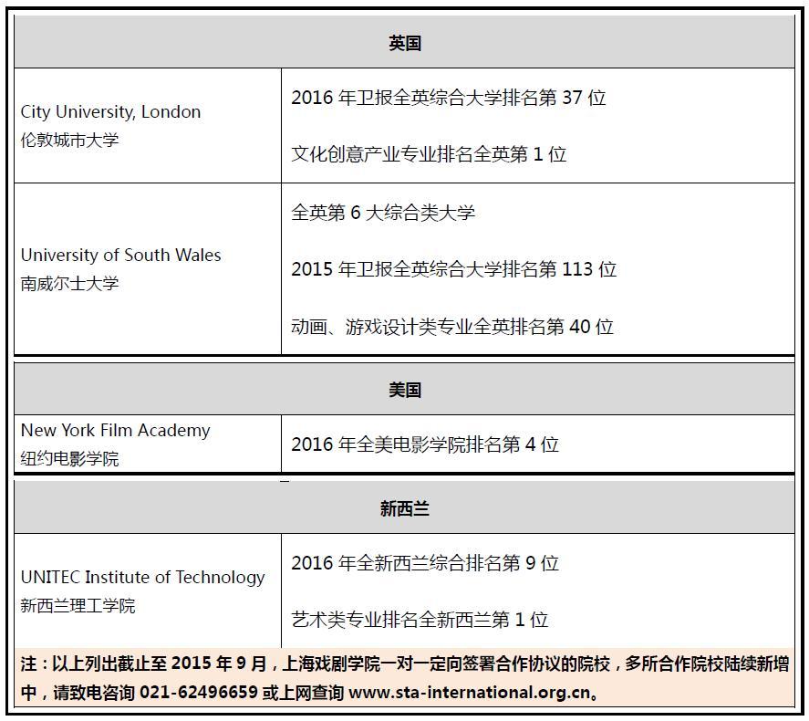 上海戏剧学院2016年海外联合办学艺术留学本科班招生简章定向合作院校
