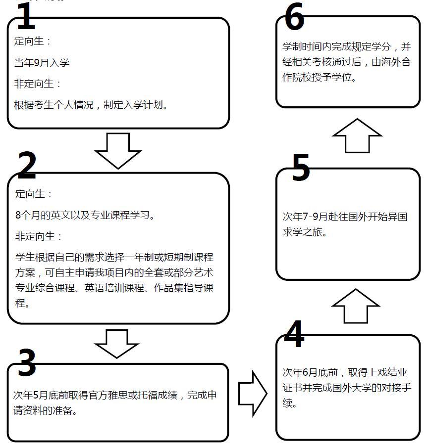 上海戏剧学院2016年海外联合办学艺术留学本科班招生简章课程规划