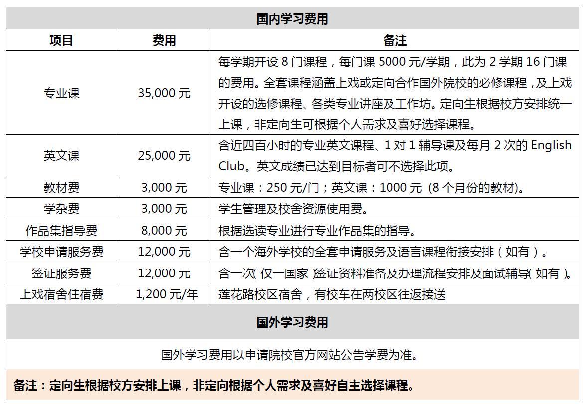 上海戏剧学院2016年海外联合办学艺术留学本科班招生简章收费标准