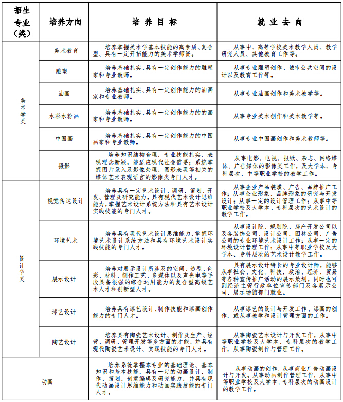 南京师范大学2016年美术类专业招生培养目标