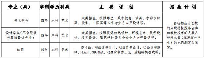 南京师范大学2016年美术类专业招生计划