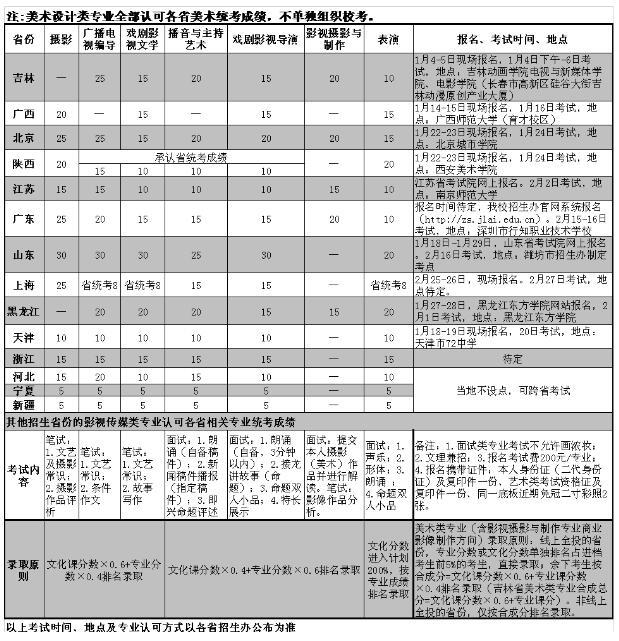 吉林动画学院2016年艺术类专业招生简章
