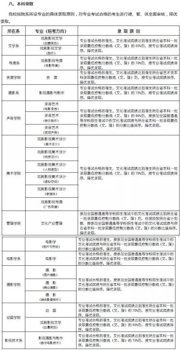 北京电影学院2016年本科录取原则